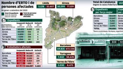 La Covid ja ha provocat més de 107.000 ERTO