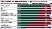 Mossos i ens locals són els més ben valorats en la gestió de la crisi sanitària