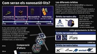 La Generalitat vol enlairar satèl·lits propis en mig any