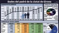 El 25% dels veïns de Girona són nascuts a l'estranger
