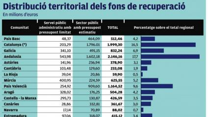 L'Estat incompleix invertint un 16,5% i no el 19% del PIB
