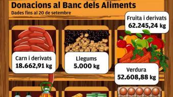 Els petits productors ja han 'donat' 168,5 tones  al Banc dels Aliments