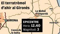 Terratrèmol de magnitud 3 entre Cassà i Llagostera
