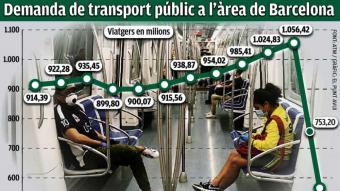 L'ús del transport públic cau a la meitat