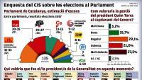 El CIS dona un triomf pels pèls al PSC i qüestiona una majoria independentista