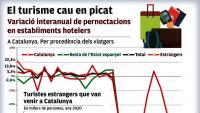 Catalunya perd 17 milions de turistes internacionals