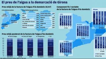 Girona, la demarcació que té l'aigua més barata