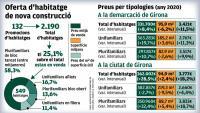 Els pisos nous a Girona ciutat s'encareixen un 32%