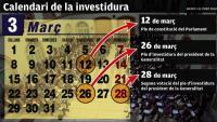 El nou president haurà de fixar el ple d'investidura abans del dia 26 de març
