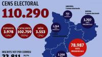 Un repte organitzatiu amb votació descentralitzada
