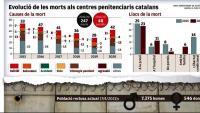 Els suïcidis a les presons  es disparen el darrer any