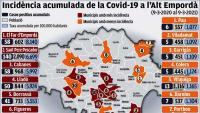 L'Alt Empordà ha tingut una onada més de Covid-19