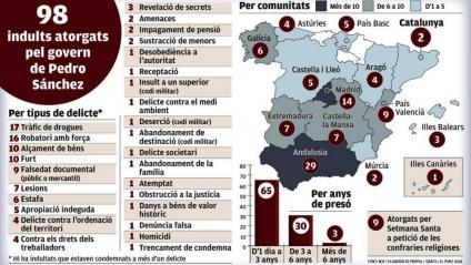 Els 98 indults de Pedro Sánchez
