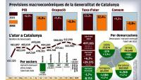 El govern preveu un PIB del 6% enguany i un 5,2% el 2022