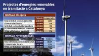 La CUP colla per derogar el decret d'energies renovables