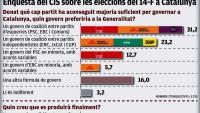 El CIS ven el desig d'Illa de fer tripartit amb comuns i ERC i menteix a l'enquestat