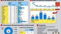 Resultas de l'ús del català als jutjats.