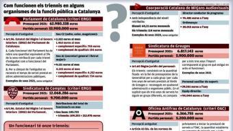 Dades sobre les retribucions a organismes de Catalunya.