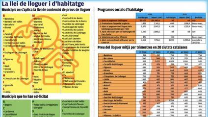 Més municipis amb límit de lloguer