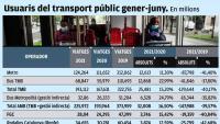 El transport públic té un 40% menys d'usuaris que el 2019
