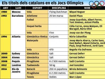 Els catalans a l'Olimp