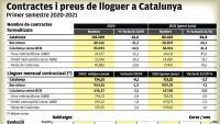 Barcelona és on han baixat més els preus dels lloguers
