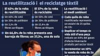 Treballadora de la planta de tractament tèxtil de Sant Esteve Sesrovires analitzant la composició de la roba