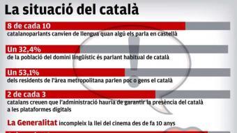 El català ha perdut mig milió de parlants en 15 anys