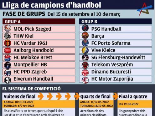 El Barça inicia a Flensburg la defensa del títol europeu