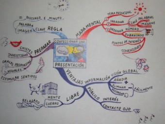 Un mapa mental de preparació d'una presentació.
