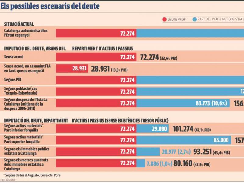 Quant pesarà la motxilla del deute català? Arxiu