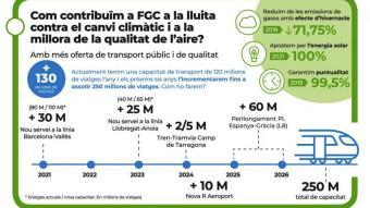 FGC aposta per reforçar el transport públic per contribuir a la lluita contra el canvi climàtic