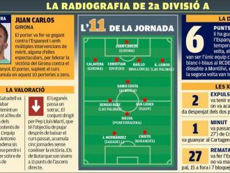 La radiografia de la jornada 22 de segona divisió A