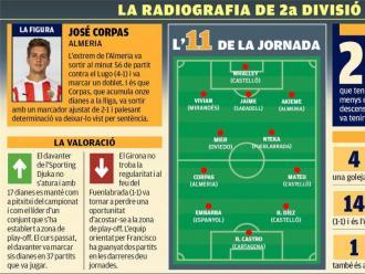 La radiografia de la jornada 27 de segona divisió A