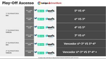 Els horaris dels partits de play-off d'ascens a primera