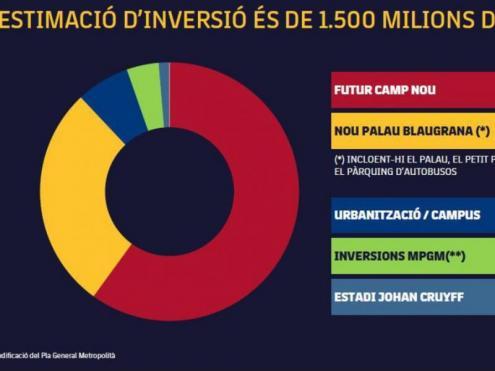El cost de l'Espai Barça