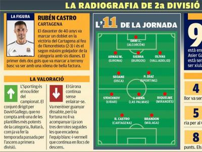 La radiografia de la jornada 10 de segona divisió A